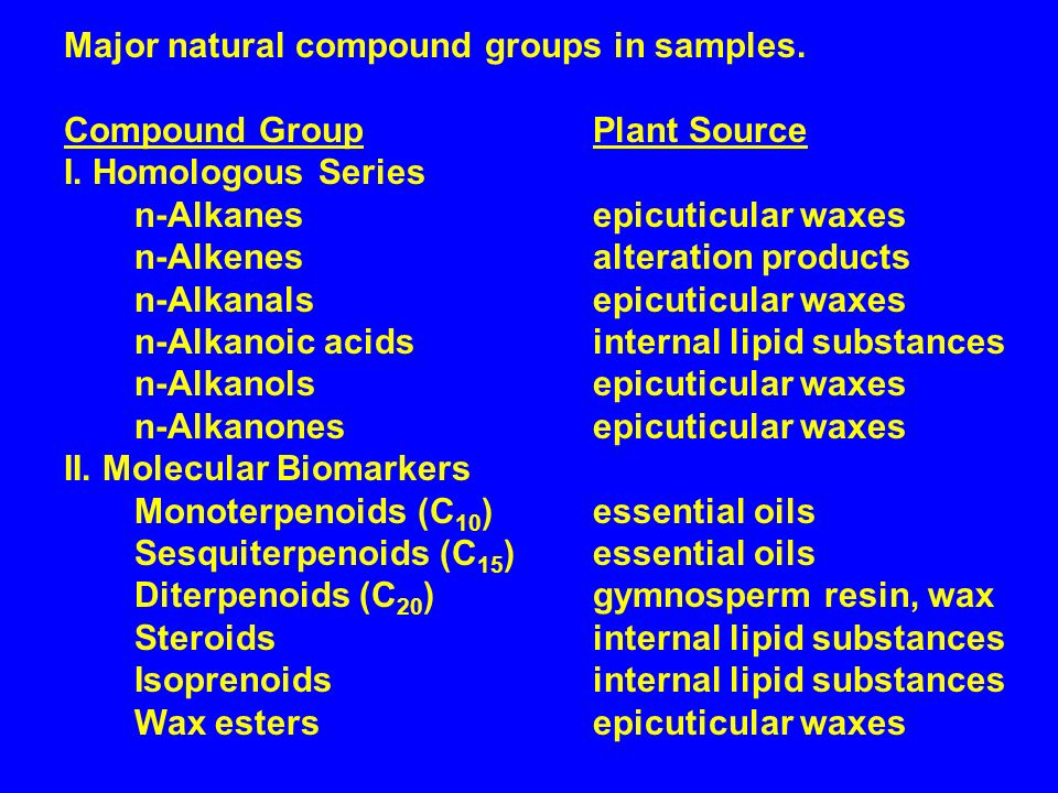 Major natural compound groups in samples. Compound GroupPlant Source I.