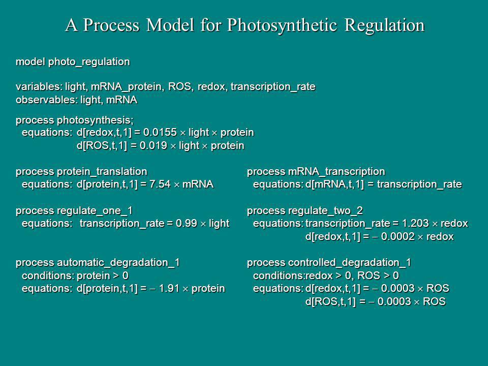 A Process Model for Photosynthetic Regulation model photo_regulation variables: light, mRNA_protein, ROS, redox, transcription_rate observables: light, mRNA process photosynthesis; equations:d[redox,t,1] = 0.0155 light protein equations:d[redox,t,1] = 0.0155 light protein d[ROS,t,1] = 0.019 light protein process protein_translationprocess mRNA_transcription equations:d[protein,t,1] = 7.54 mRNA equations:d[mRNA,t,1] = transcription_rate equations:d[protein,t,1] = 7.54 mRNA equations:d[mRNA,t,1] = transcription_rate process regulate_one_1process regulate_two_2 equations: transcription_rate = 0.99 light equations:transcription_rate = 1.203 redox equations: transcription_rate = 0.99 light equations:transcription_rate = 1.203 redox d[redox,t,1] = 0.0002 redox process automatic_degradation_1process controlled_degradation_1 conditions:protein > 0 conditions:redox > 0, ROS > 0 conditions:protein > 0 conditions:redox > 0, ROS > 0 equations:d[protein,t,1] = 1.91 protein equations:d[redox,t,1] = 0.0003 ROS equations:d[protein,t,1] = 1.91 protein equations:d[redox,t,1] = 0.0003 ROS d[ROS,t,1] = 0.0003 ROS