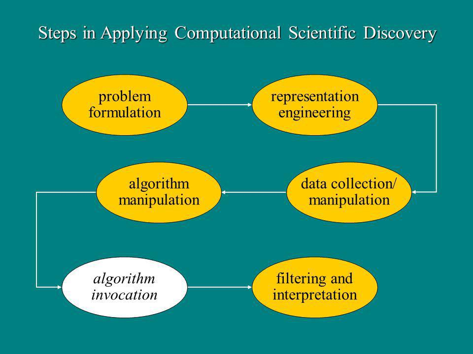 Steps in Applying Computational Scientific Discovery problem formulation representation engineering data collection/ manipulation algorithm manipulation filtering and interpretation algorithm invocation