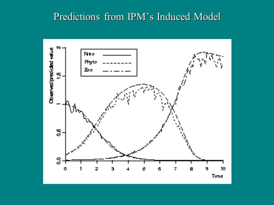 Predictions from IPMs Induced Model