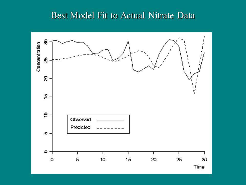 Best Model Fit to Actual Nitrate Data