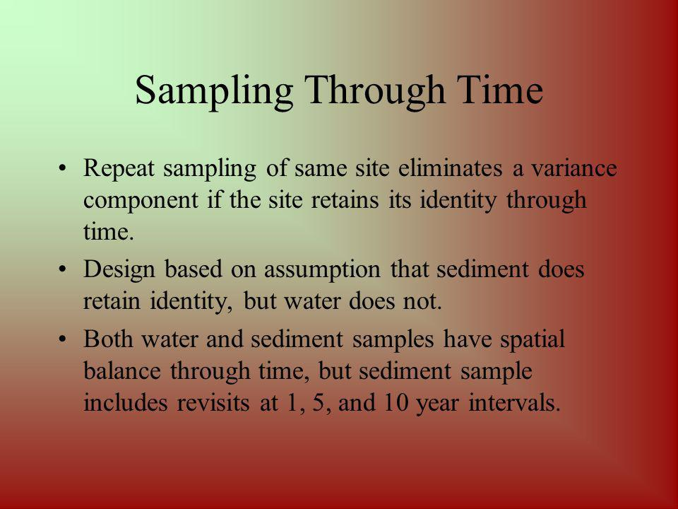 Sampling Through Time Repeat sampling of same site eliminates a variance component if the site retains its identity through time.