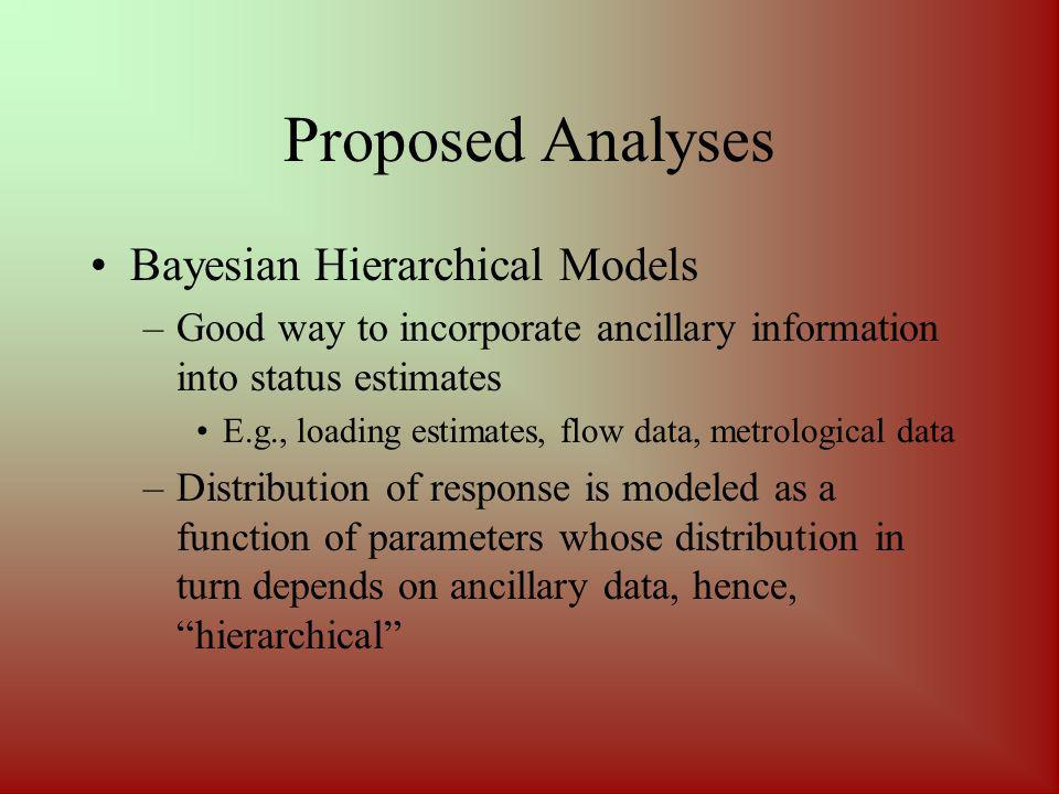 Proposed Analyses Bayesian Hierarchical Models –Good way to incorporate ancillary information into status estimates E.g., loading estimates, flow data, metrological data –Distribution of response is modeled as a function of parameters whose distribution in turn depends on ancillary data, hence, hierarchical
