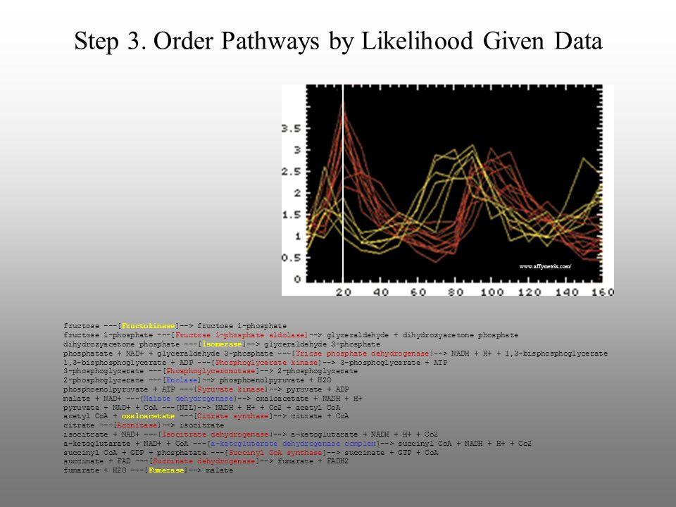 Step 3. Order Pathways by Likelihood Given Data www.affymetrix.com/ fructose ---[Fructokinase]--> fructose 1-phosphate fructose 1-phosphate ---[Fructo