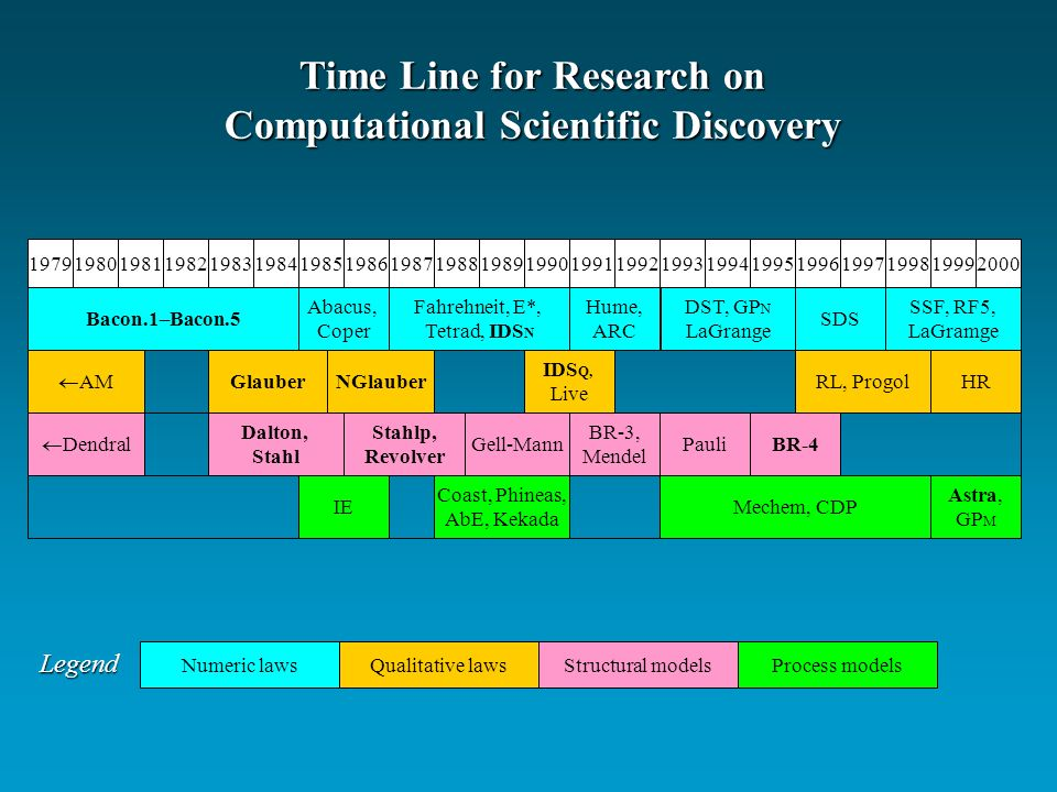 Time Line for Research on Computational Scientific Discovery Bacon.1–Bacon.5 Abacus, Coper Fahrehneit, E*, Tetrad, IDS N Hume, ARC DST, GP N LaGrange SDS SSF, RF5, LaGramge Dalton, Stahl RL, Progol Gell-Mann BR-3, Mendel Pauli Stahlp, Revolver Dendral AM GlauberNGlauber IDS Q, Live IE Coast, Phineas, AbE, Kekada Mechem, CDP Astra, GP M HR BR-4 Numeric lawsQualitative lawsStructural modelsProcess models Legend