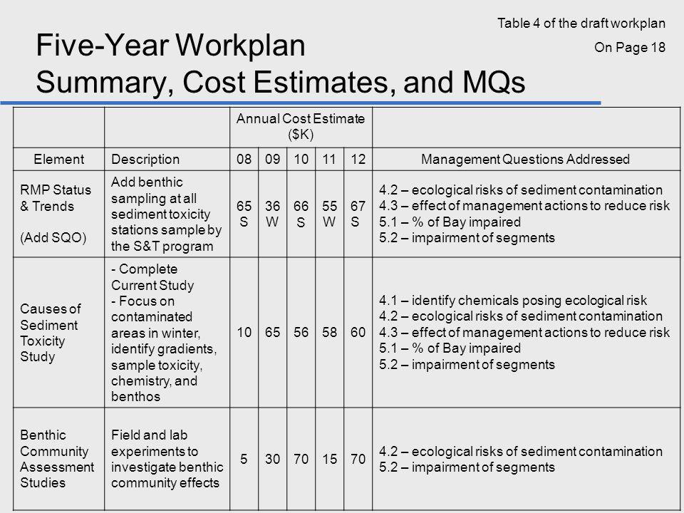 Five-Year Workplan Summary, Cost Estimates, and MQs Annual Cost Estimate ($K) ElementDescription0809101112Management Questions Addressed RMP Status & Trends (Add SQO) Add benthic sampling at all sediment toxicity stations sample by the S&T program 65 S 36 W 66 S 55 W 67 S 4.2 – ecological risks of sediment contamination 4.3 – effect of management actions to reduce risk 5.1 – % of Bay impaired 5.2 – impairment of segments Causes of Sediment Toxicity Study - Complete Current Study - Focus on contaminated areas in winter, identify gradients, sample toxicity, chemistry, and benthos 1065565860 4.1 – identify chemicals posing ecological risk 4.2 – ecological risks of sediment contamination 4.3 – effect of management actions to reduce risk 5.1 – % of Bay impaired 5.2 – impairment of segments Benthic Community Assessment Studies Field and lab experiments to investigate benthic community effects 530701570 4.2 – ecological risks of sediment contamination 5.2 – impairment of segments Table 4 of the draft workplan On Page 18