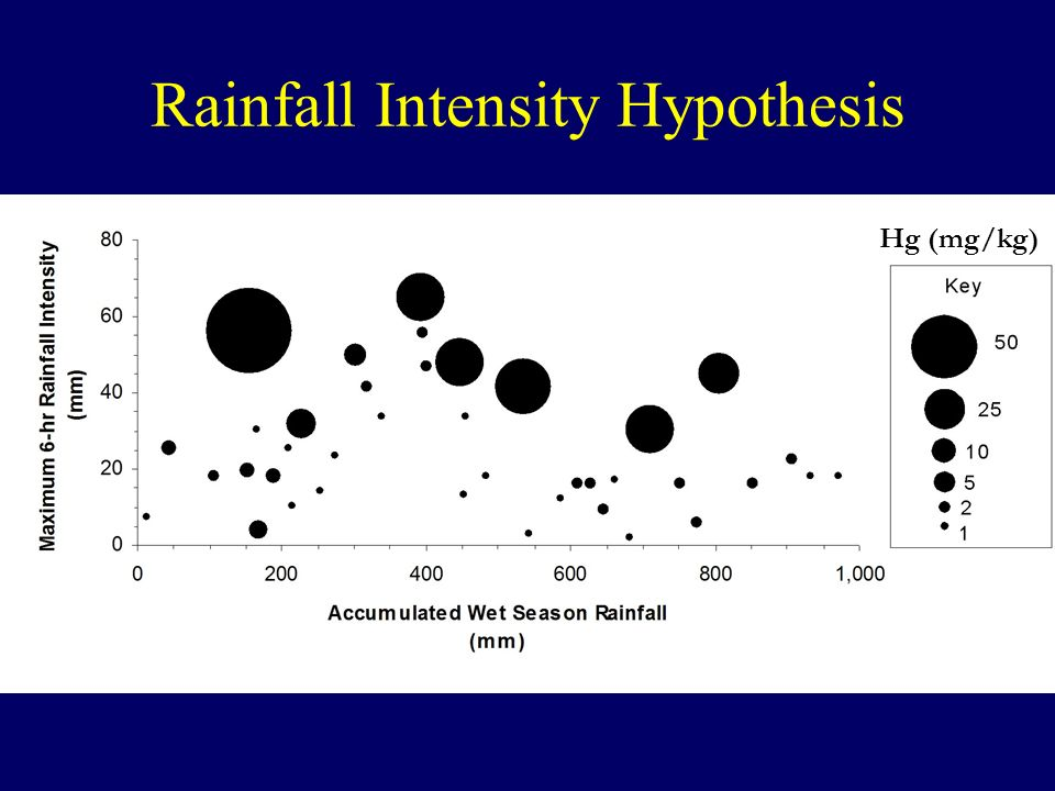 Rainfall Intensity Hypothesis Hg (mg/kg)