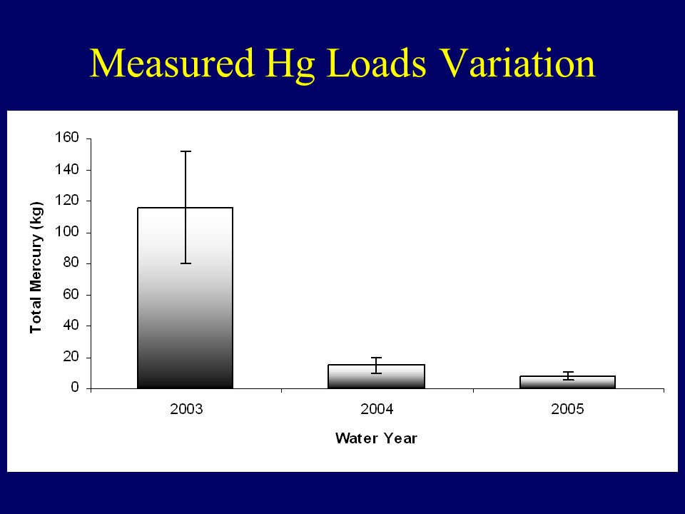 Measured Hg Loads Variation