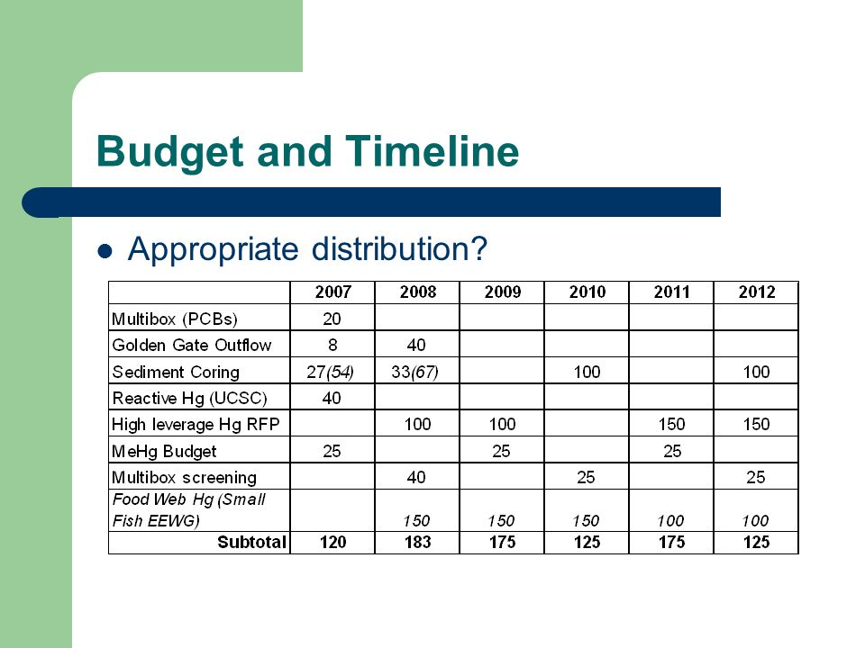 Budget and Timeline Appropriate distribution