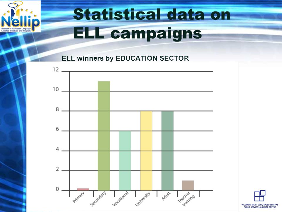 Statistical data on ELL campaigns ELL winners by EDUCATION SECTOR