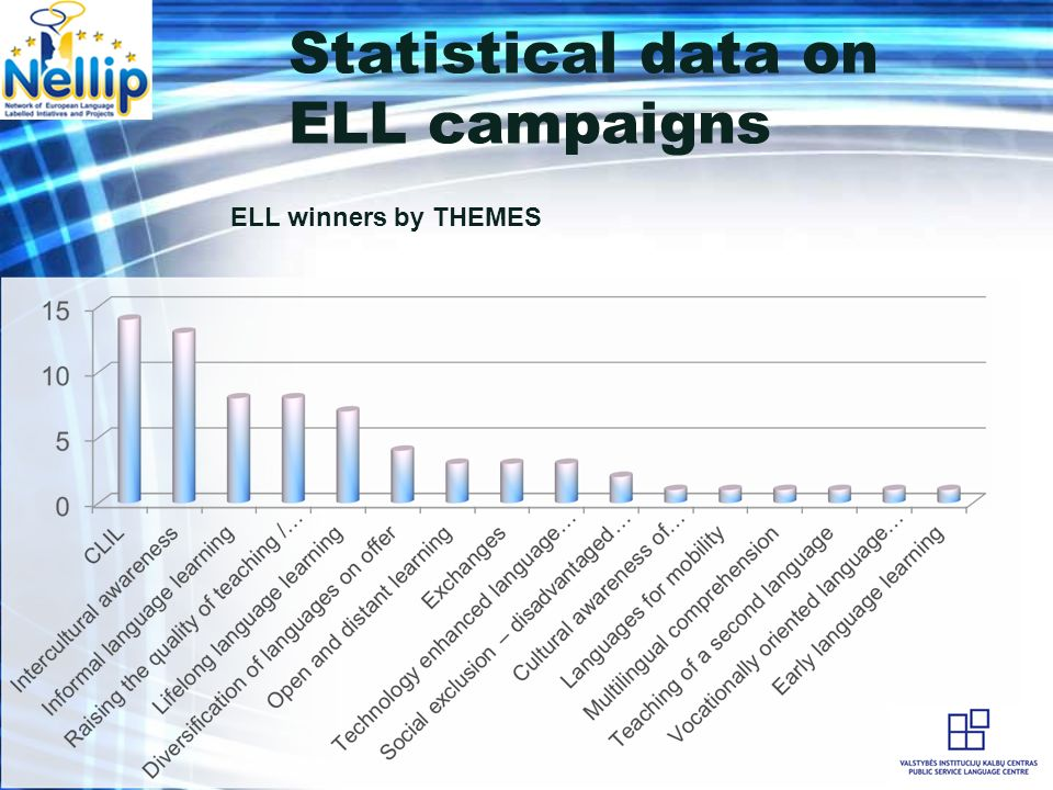 Statistical data on ELL campaigns ELL winners by THEMES