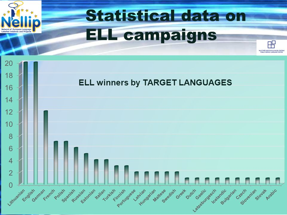 Statistical data on ELL campaigns ELL winners by TARGET LANGUAGES