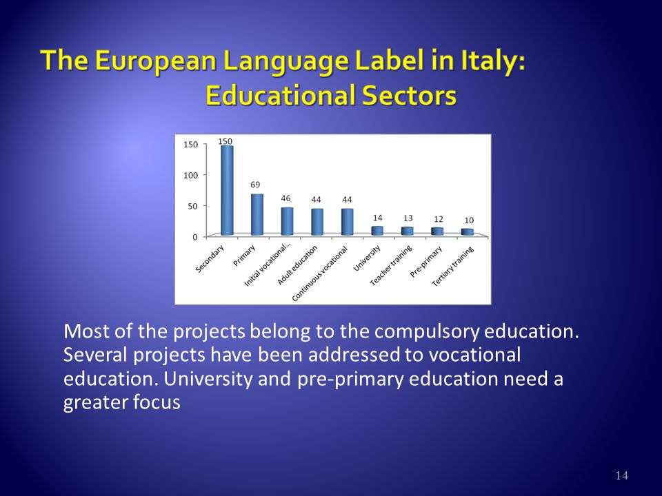 14 Most of the projects belong to the compulsory education.