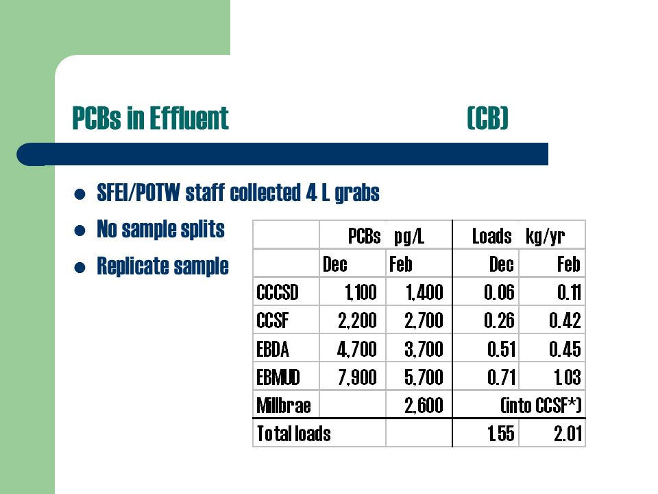 PCBs in Effluent(CB) SFEI/POTW staff collected 4 L grabs No sample splits Replicate sample
