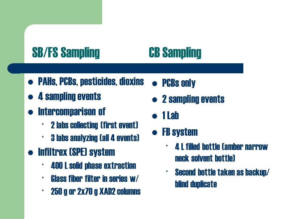 SB/FS Sampling CB Sampling PCBs only 2 sampling events 1 Lab FB system ° 4 L filled bottle (amber narrow neck solvent bottle) ° Second bottle taken as