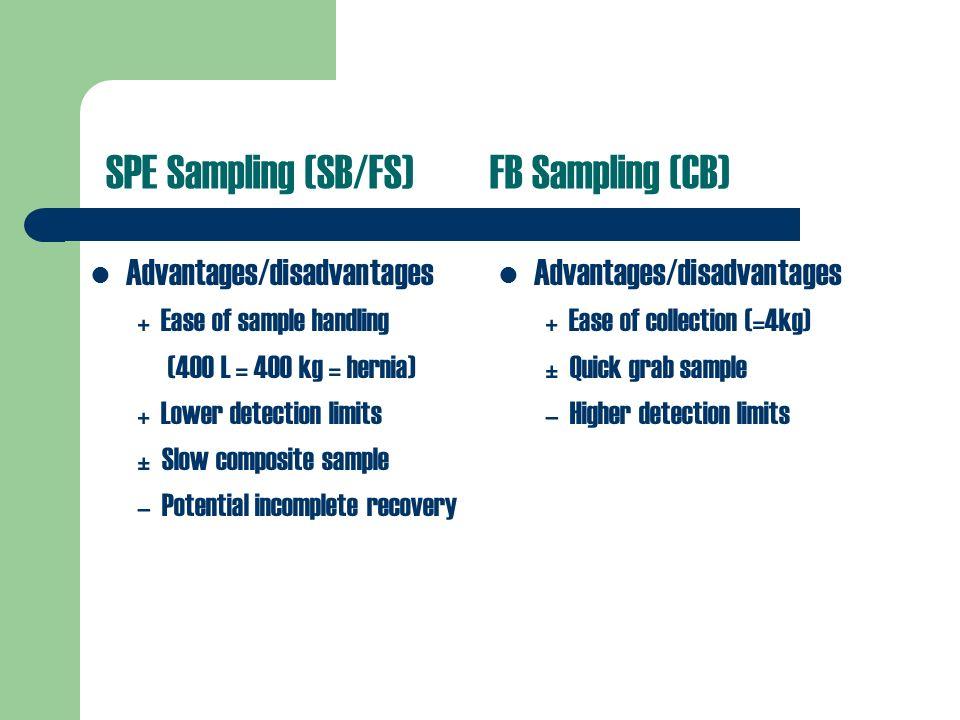 SPE Sampling (SB/FS)FB Sampling (CB) Advantages/disadvantages + Ease of collection (=4kg) ± Quick grab sample – Higher detection limits Advantages/dis