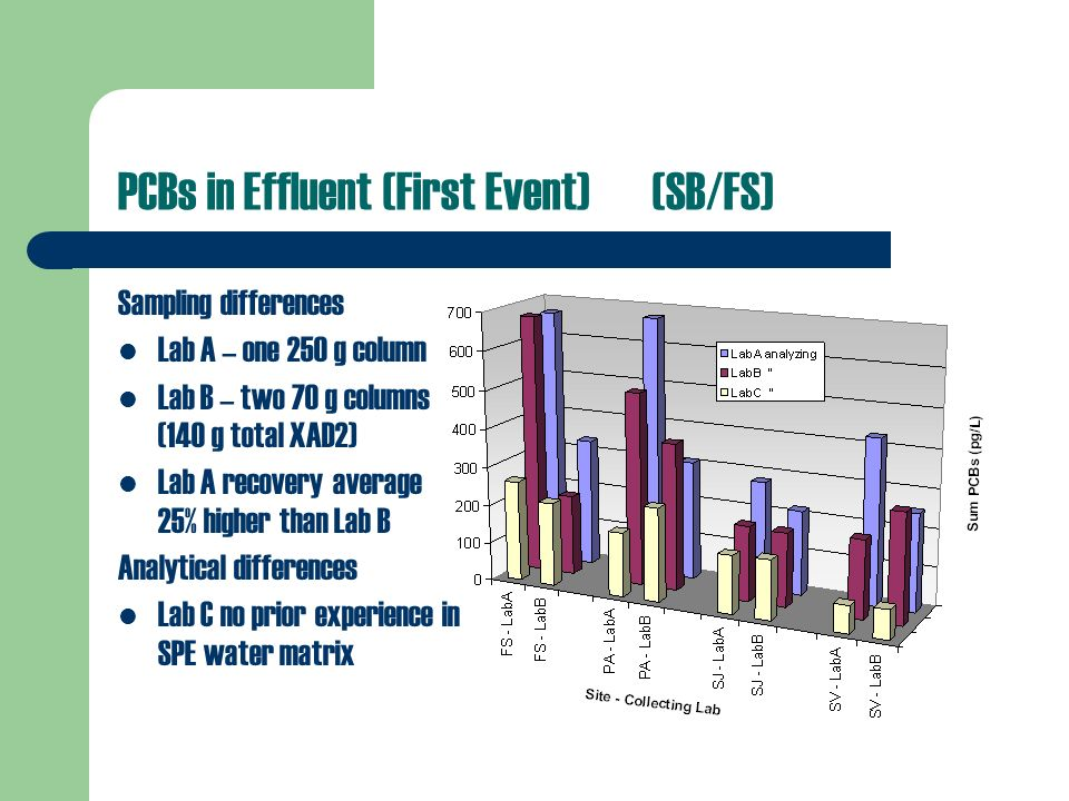 PCBs in Effluent (First Event)(SB/FS) Sampling differences Lab A – one 250 g column Lab B – two 70 g columns (140 g total XAD2) Lab A recovery average