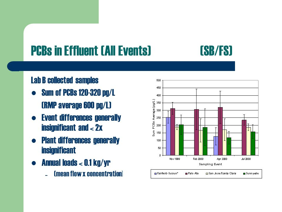 PCBs in Effluent (All Events)(SB/FS) Lab B collected samples Sum of PCBs pg/L (RMP average 600 pg/L) Event differences generally insignificant and < 2x Plant differences generally insignificant Annual loads < 0.1 kg/yr – (mean flow x concentration]