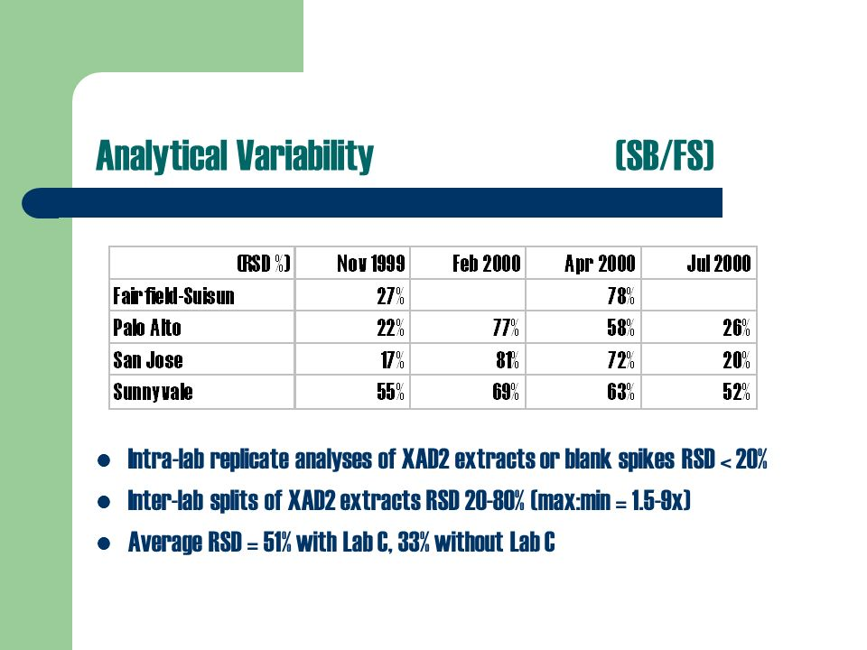 Analytical Variability(SB/FS) Intra-lab replicate analyses of XAD2 extracts or blank spikes RSD < 20% Inter-lab splits of XAD2 extracts RSD 20-80% (max:min = 1.5-9x) Average RSD = 51% with Lab C, 33% without Lab C