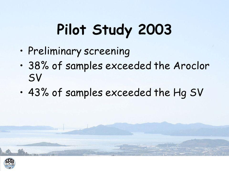 Pilot Study 2003 Preliminary screening 38% of samples exceeded the Aroclor SV 43% of samples exceeded the Hg SV