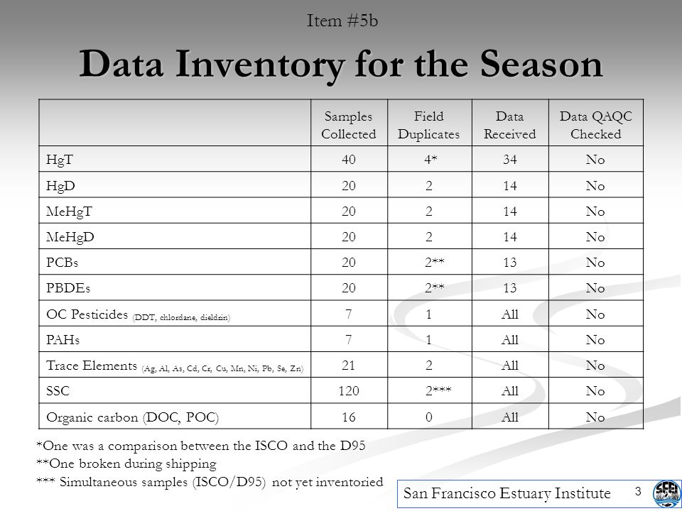 3 Data Inventory for the Season Item #5b Samples Collected Field Duplicates Data Received Data QAQC Checked HgT40 4*34No HgD20214No MeHgT20214No MeHgD20214No PCBs20 2**13No PBDEs20 2**13No OC Pesticides (DDT, chlordane, dieldrin) 71AllNo PAHs71AllNo Trace Elements (Ag, Al, As, Cd, Cr, Cu, Mn, Ni, Pb, Se, Zn) 212AllNo SSC120 2***AllNo Organic carbon (DOC, POC)160AllNo *One was a comparison between the ISCO and the D95 **One broken during shipping *** Simultaneous samples (ISCO/D95) not yet inventoried San Francisco Estuary Institute