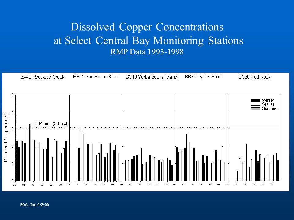 Dissolved Copper Concentrations at Select Central Bay Monitoring Stations RMP Data 1993-1998 EOA, Inc 6-2-00