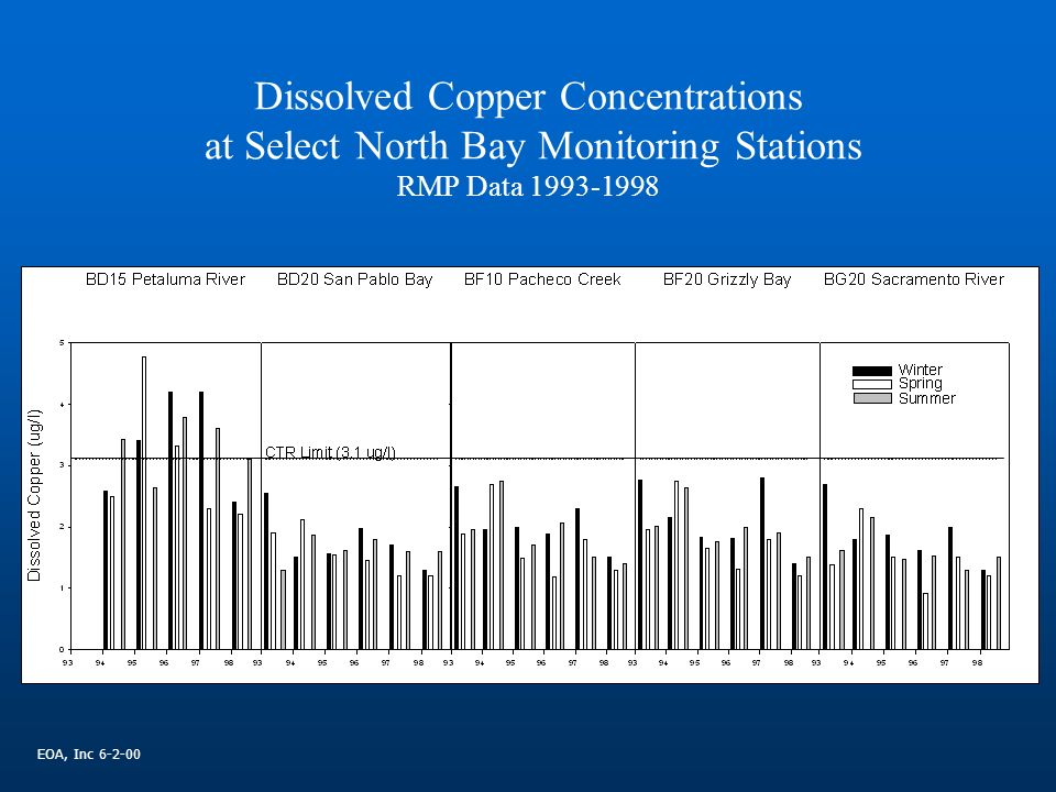 Dissolved Copper Concentrations at Select North Bay Monitoring Stations RMP Data EOA, Inc