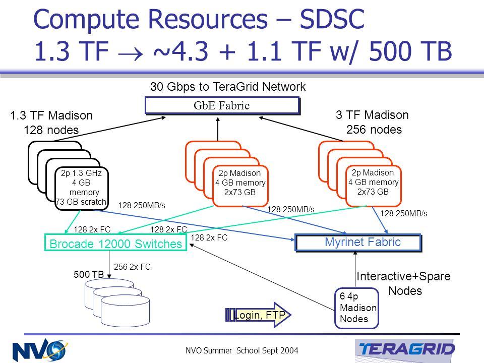 NVO Summer School Sept 2004 Compute Resources – SDSC 1.3 TF ~4.3 + 1.1 TF w/ 500 TB GbE Fabric Myrinet Fabric 2p 1.3 GHz 4 GB memory 73 GB scratch Bro