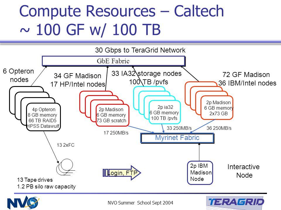 NVO Summer School Sept 2004 Compute Resources – Caltech ~ 100 GF w/ 100 TB GbE Fabric Myrinet Fabric 2p Madison 6 GB memory 73 GB scratch 34 GF Madiso