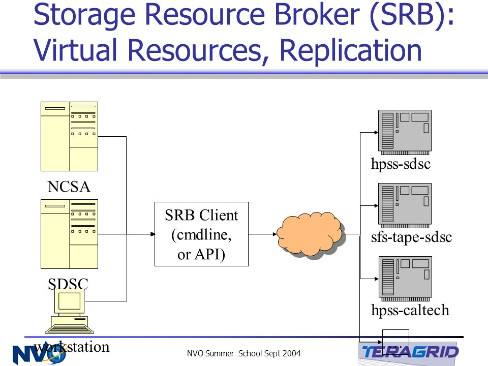 NVO Summer School Sept 2004 Storage Resource Broker (SRB): Virtual Resources, Replication NCSA SDSC workstation SRB Client (cmdline, or API) hpss-sdscsfs-tape-sdschpss-caltech …