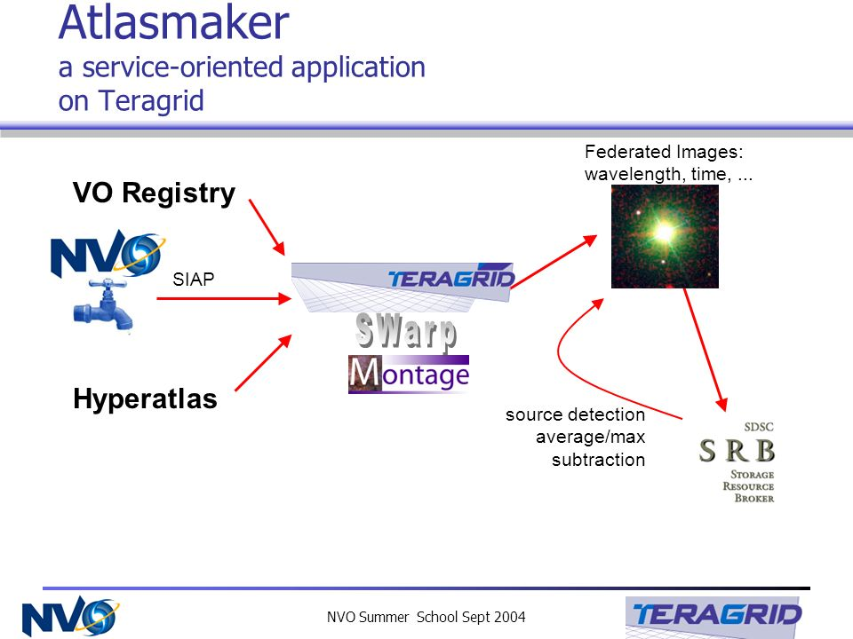 NVO Summer School Sept 2004 Atlasmaker a service-oriented application on Teragrid VO Registry SIAP Hyperatlas Federated Images: wavelength, time,...