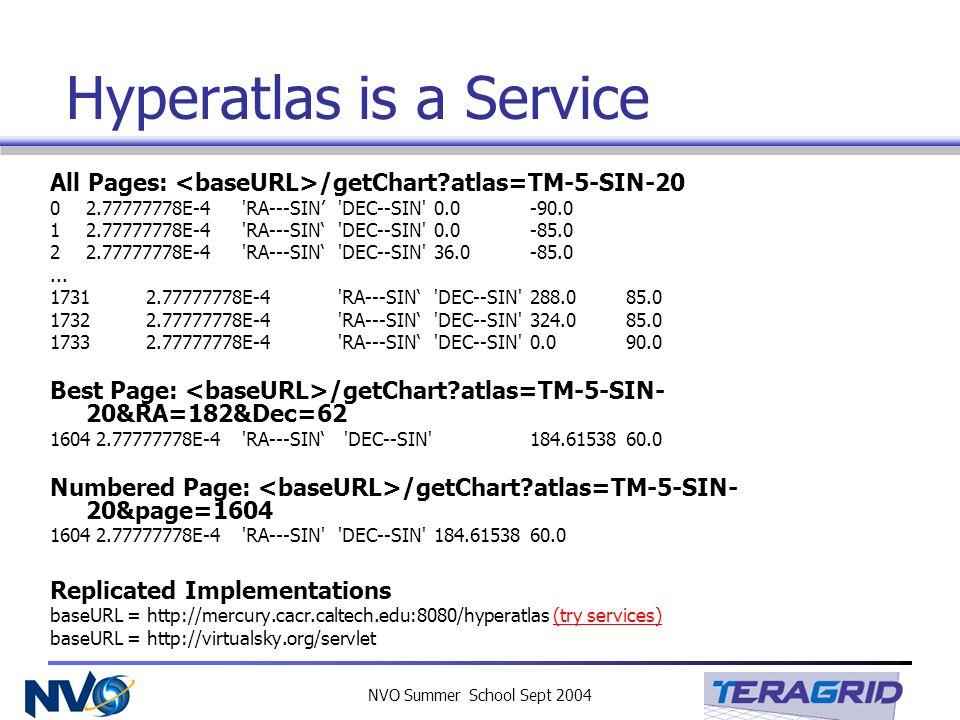 NVO Summer School Sept 2004 Hyperatlas is a Service All Pages: /getChart?atlas=TM-5-SIN-20 02.77777778E-4'RA---SIN 'DEC--SIN' 0.0 -90.0 12.77777778E-4