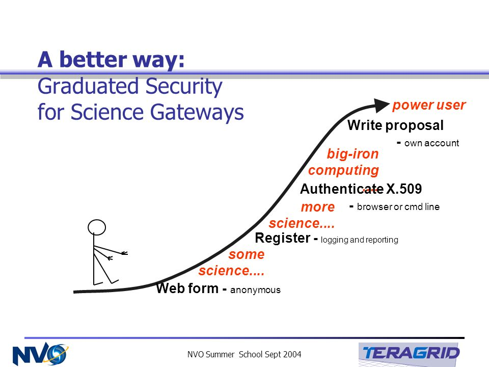 NVO Summer School Sept 2004 A better way: Graduated Security for Science Gateways Web form - anonymous some science.... Register - logging and reporti