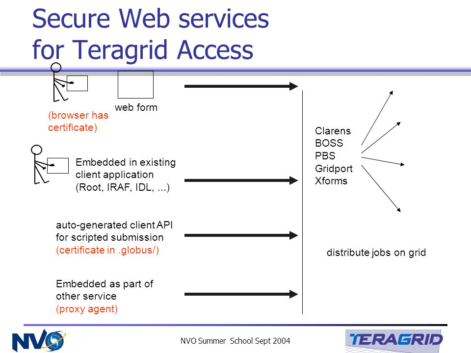 NVO Summer School Sept 2004 Secure Web services for Teragrid Access web form (browser has certificate) auto-generated client API for scripted submission (certificate in.globus/) Clarens BOSS PBS Gridport Xforms distribute jobs on grid Embedded in existing client application (Root, IRAF, IDL,...) Embedded as part of other service (proxy agent)