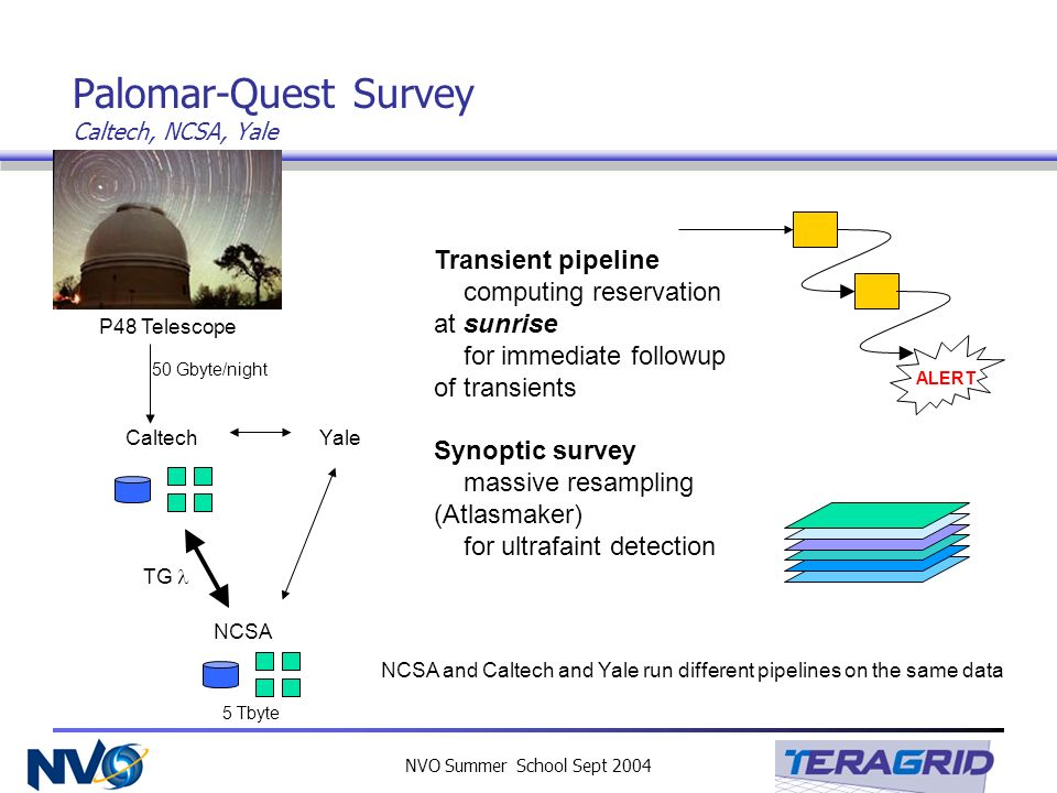 NVO Summer School Sept 2004 Palomar-Quest Survey Caltech, NCSA, Yale P48 Telescope CaltechYale NCSA Transient pipeline computing reservation at sunris