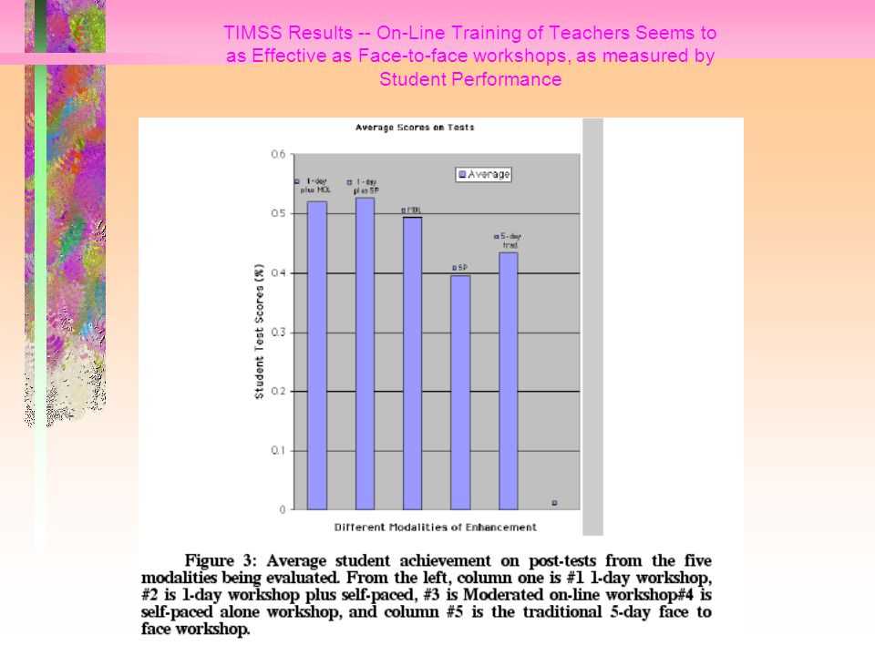 TIMSS Results -- On-Line Training of Teachers Seems to as Effective as Face-to-face workshops, as measured by Student Performance
