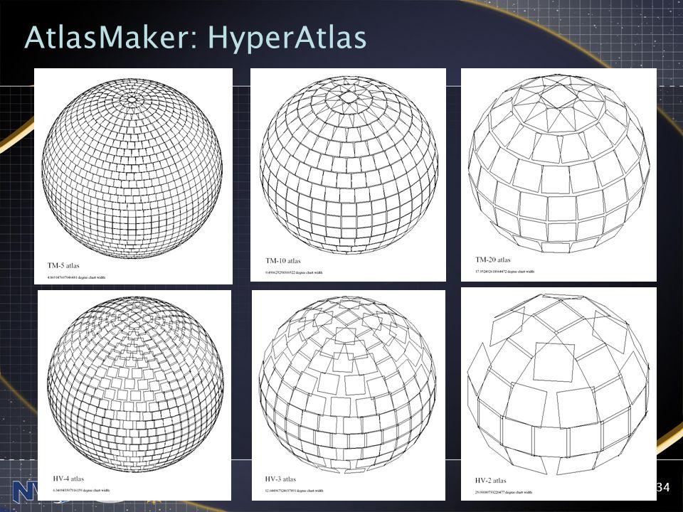 2004-07-28NVO SSC34 AtlasMaker: HyperAtlas