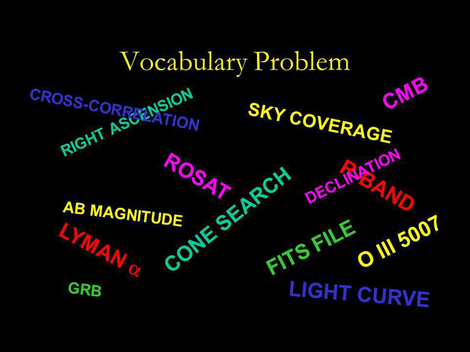 Vocabulary Problem RIGHT ASCENSION R-BAND AB MAGNITUDE FITS FILE ROSAT SKY COVERAGE GRB CONE SEARCH O III 5007 LIGHT CURVE CMB CROSS-CORRELATION LYMAN DECLINATION