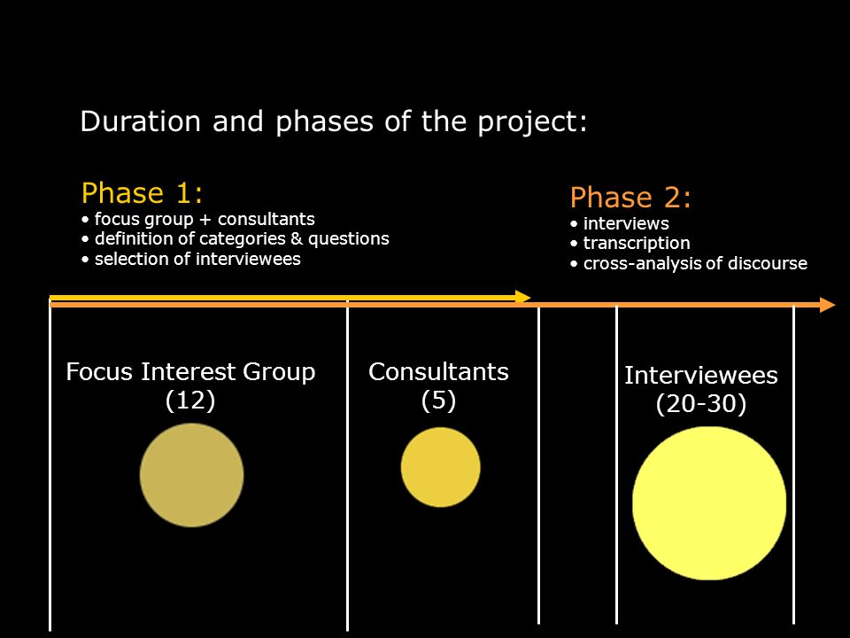 Duration and phases of the project: Consultants (5) Focus Interest Group (12) Phase 1: focus group + consultants definition of categories & questions selection of interviewees Interviewees (20-30) Phase 2: interviews transcription cross-analysis of discourse