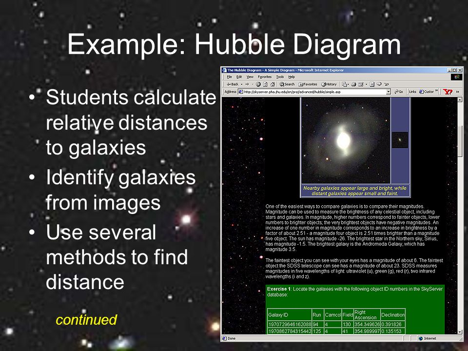 Example: Hubble Diagram Students calculate relative distances to galaxies Identify galaxies from images Use several methods to find distance continued