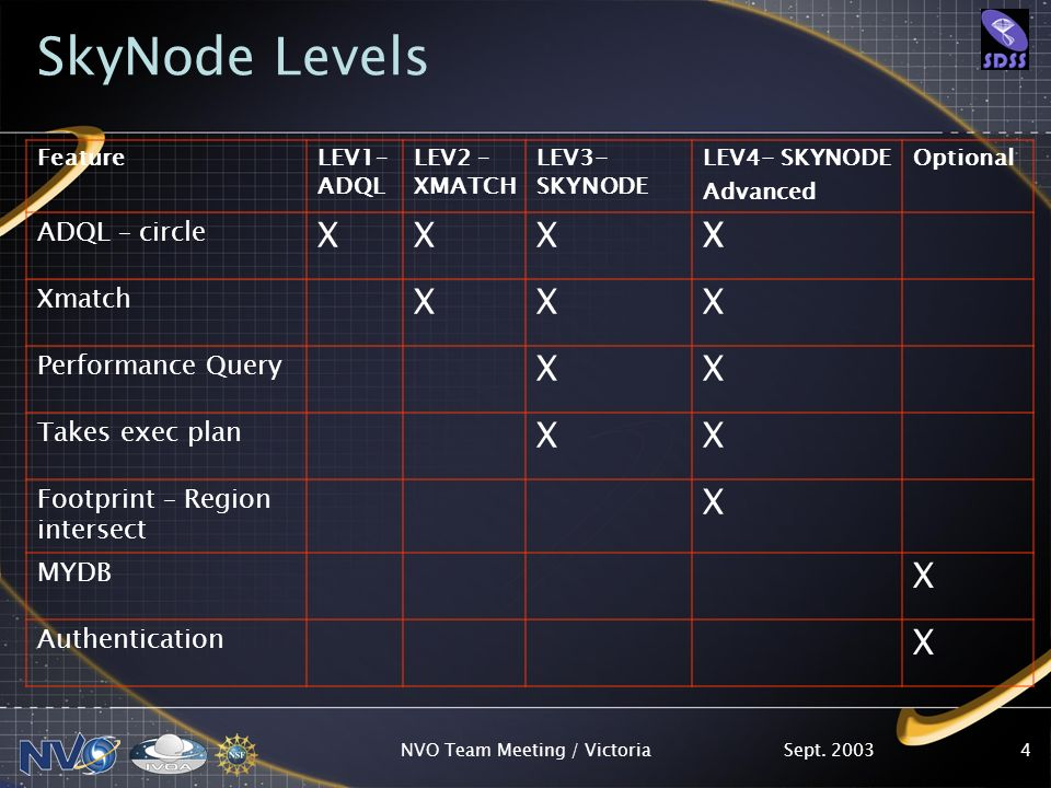Sept. 2003NVO Team Meeting / Victoria4 SkyNode Levels FeatureLEV1– ADQL LEV2 – XMATCH LEV3- SKYNODE LEV4- SKYNODE Advanced Optional ADQL – circle XXXX