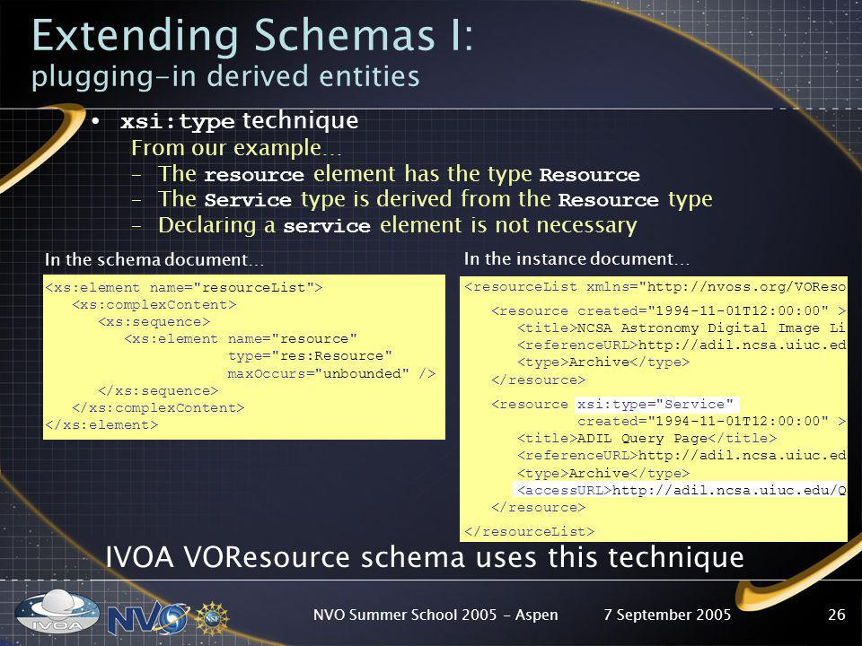7 September 2005NVO Summer School 2005 - Aspen26 Extending Schemas I: plugging-in derived entities xsi:type technique From our example… –The resource