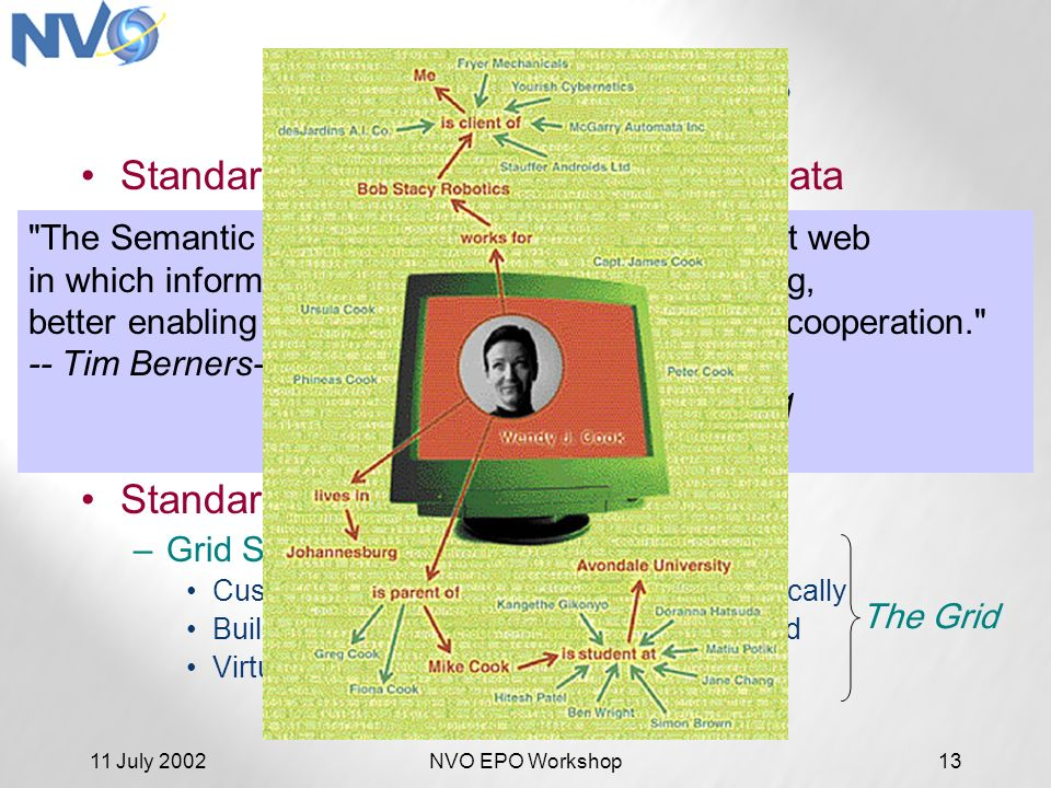 11 July 2002NVO EPO Workshop13 New Technologies Standardizing access to distributed data –Web Services: XML: Extensible Markup Language SOAP: Simple Object Access Protocol WSDL: Web Services Description Language RDF: Resource Description Framework UDDI: Universal Description, Discovery and Integration Standardizing distributed computing –Grid Services Custom configure remote computing dynamically Build your own remote computer, and discard Virtual Data: new data sets on demand The Grid the tools for building the semantic web The Semantic Web is an extension of the current web in which information is given well-defined meaning, better enabling computers and people to work in cooperation. -- Tim Berners-Lee, James Hendler, Ora Lassila, The Semantic WebThe Semantic WebScientific American, May 2001