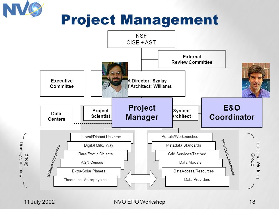 11 July 2002NVO EPO Workshop18 Project Management NSF CISE + AST External Review Committee PI/Project Director: Szalay Co-PI/Chief Architect: Williams Executive Committee Data Centers Project Scientist Project Manager System Architect E&O Coordinator Technical Working Group Science Working Group InfrastructureActivities Local/Distant Universe Digital Milky Way Rare/Exotic Objects AGN Census Extra-Solar Planets Science Prototypes Theoretical Astrophysics Portals/Workbenches Metadata Standards Grid Services/Testbed Data Models DataAccess/Resources Data Providers E&O Coordinator Project Manager