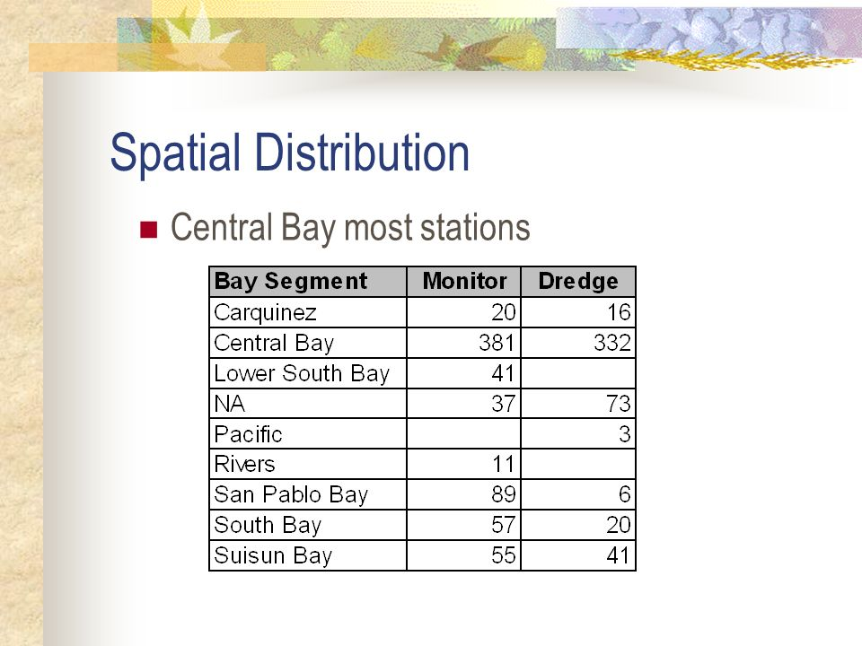 Spatial Distribution Central Bay most stations