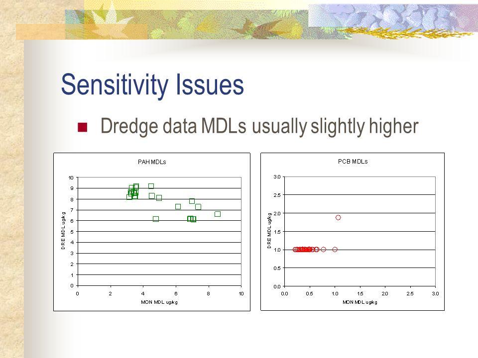 Sensitivity Issues Dredge data MDLs usually slightly higher