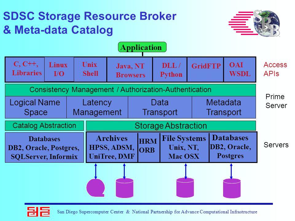 San Diego Supercomputer Center & National Partnership for Advance Computational Infrastructure Unix Shell Java, NT Browsers OAI WSDL GridFTP SDSC Stor