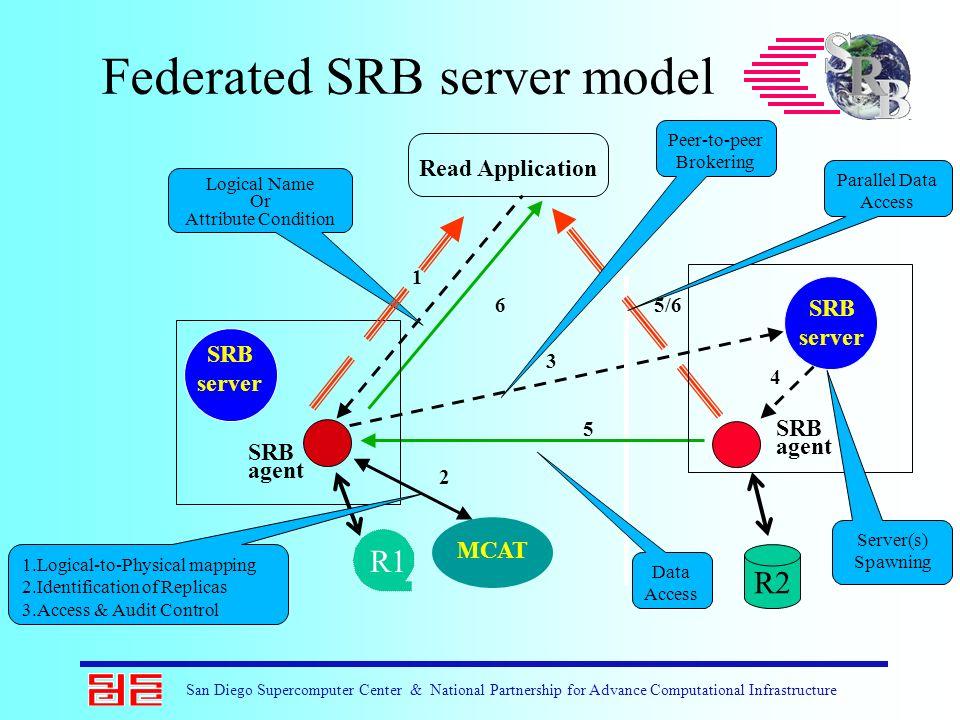 San Diego Supercomputer Center & National Partnership for Advance Computational Infrastructure SRB server SRB agent SRB server Federated SRB server mo