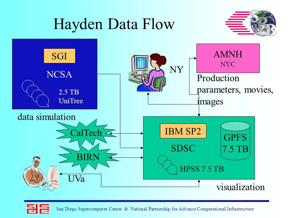 Hayden Data Flow NCSA SDSC AMNH NYC GPFS 7.5 TB IBM SP2 SGI Production parameters, movies, images data simulation visualization HPSS 7.5 TB 2.5 TB Uni