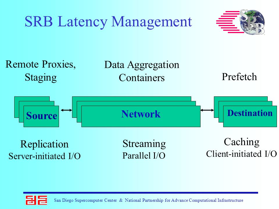 SRB Latency Management Replication Server-initiated I/O Streaming Parallel I/O Caching Client-initiated I/O Remote Proxies, Staging Data Aggregation C